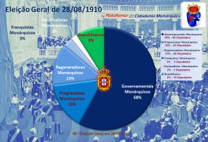 Os Resultados Eleições 1910